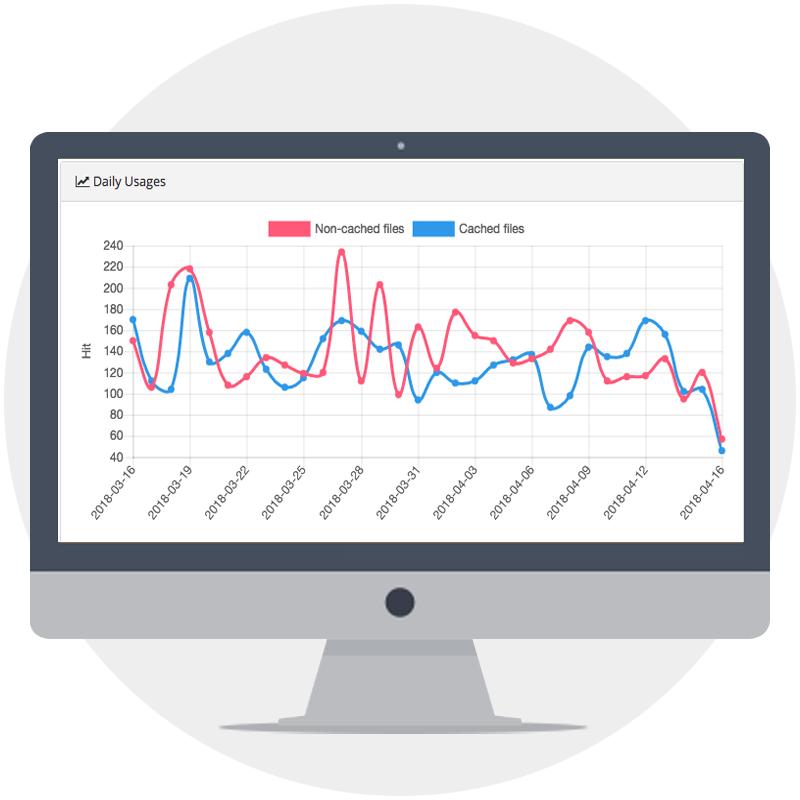 Websiteroof CDN and WAF metrics